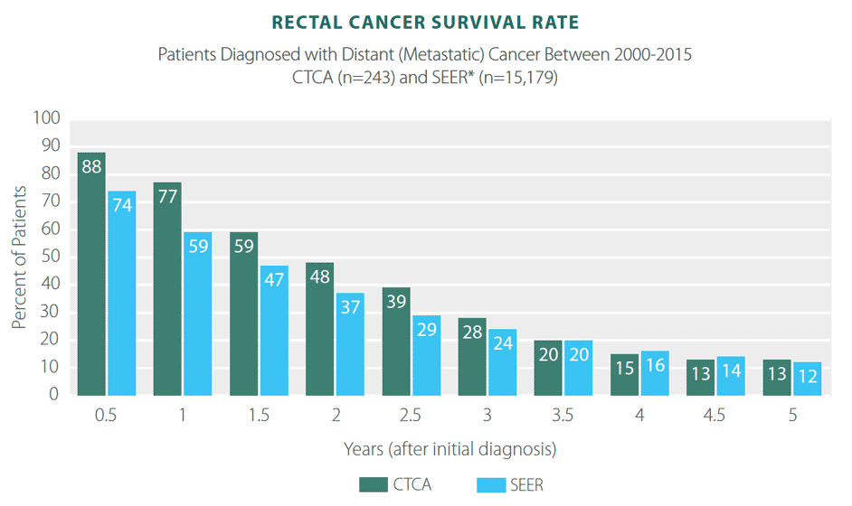 colorectal cancer 5 year survival rates herpes genitale papilloma