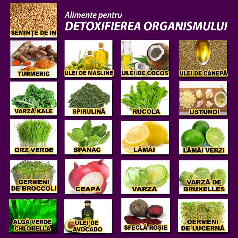 Retete sanatoase pentru detoxifierea organismului si mentinerea siluetei