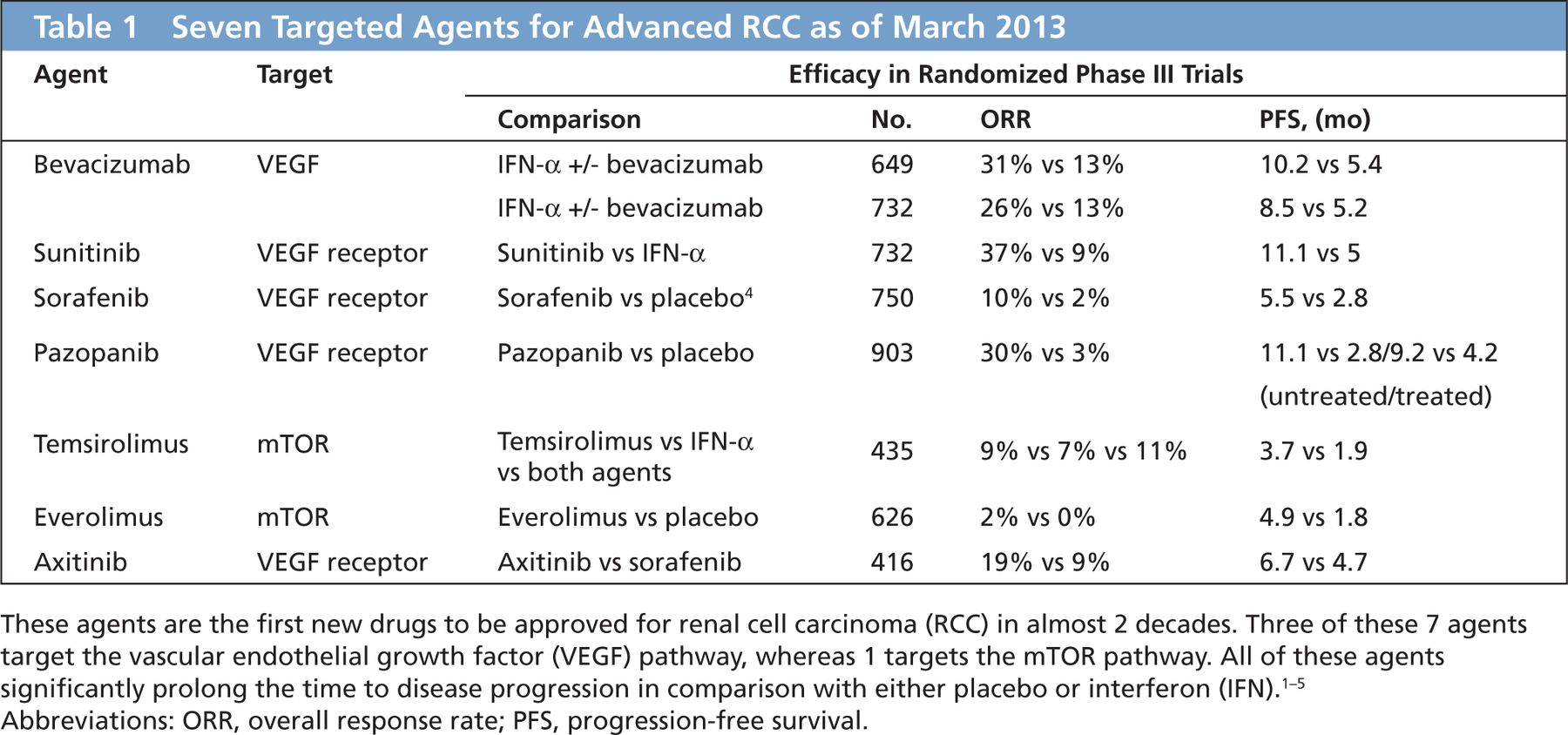 renal cancer drugs