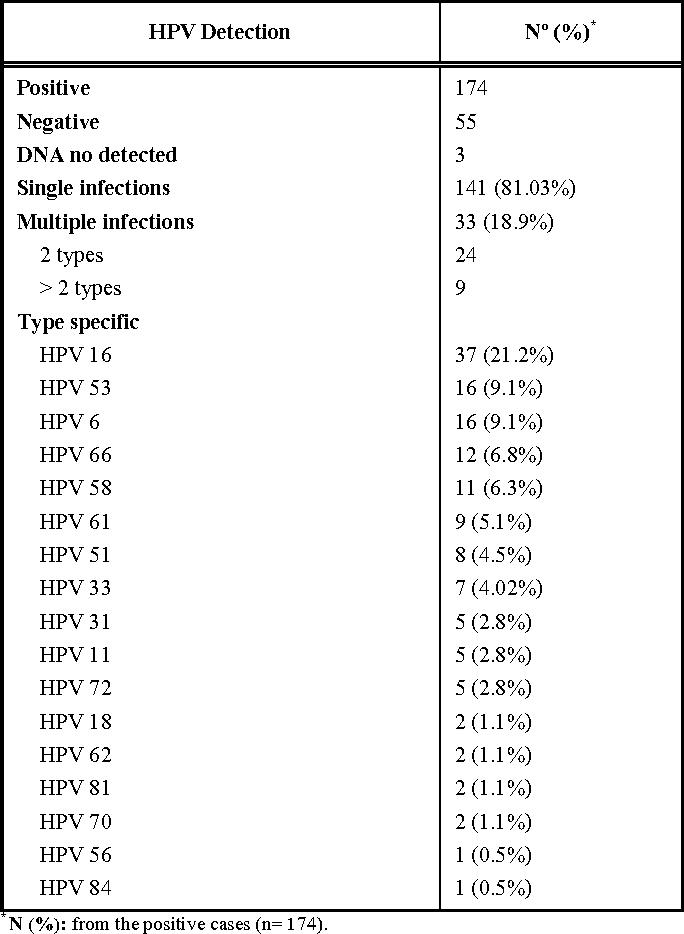 human papillomavirus type 66 nasal papilloma removal