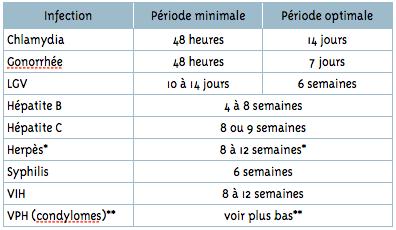 periode dincubation papillomavirus chez lhomme