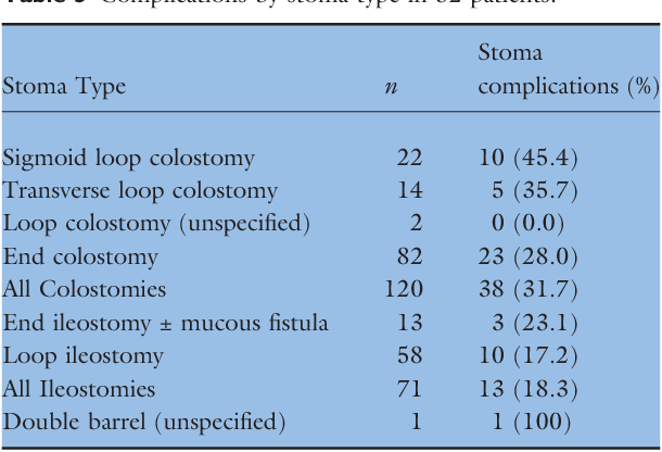 cancer colorectal complications