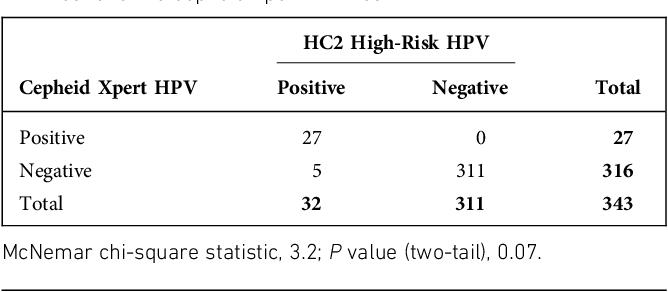 hpv high risk surepath)