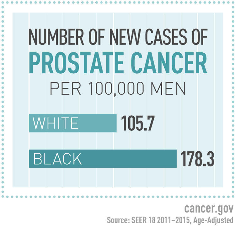 hpv vaccine and prostate cancer)