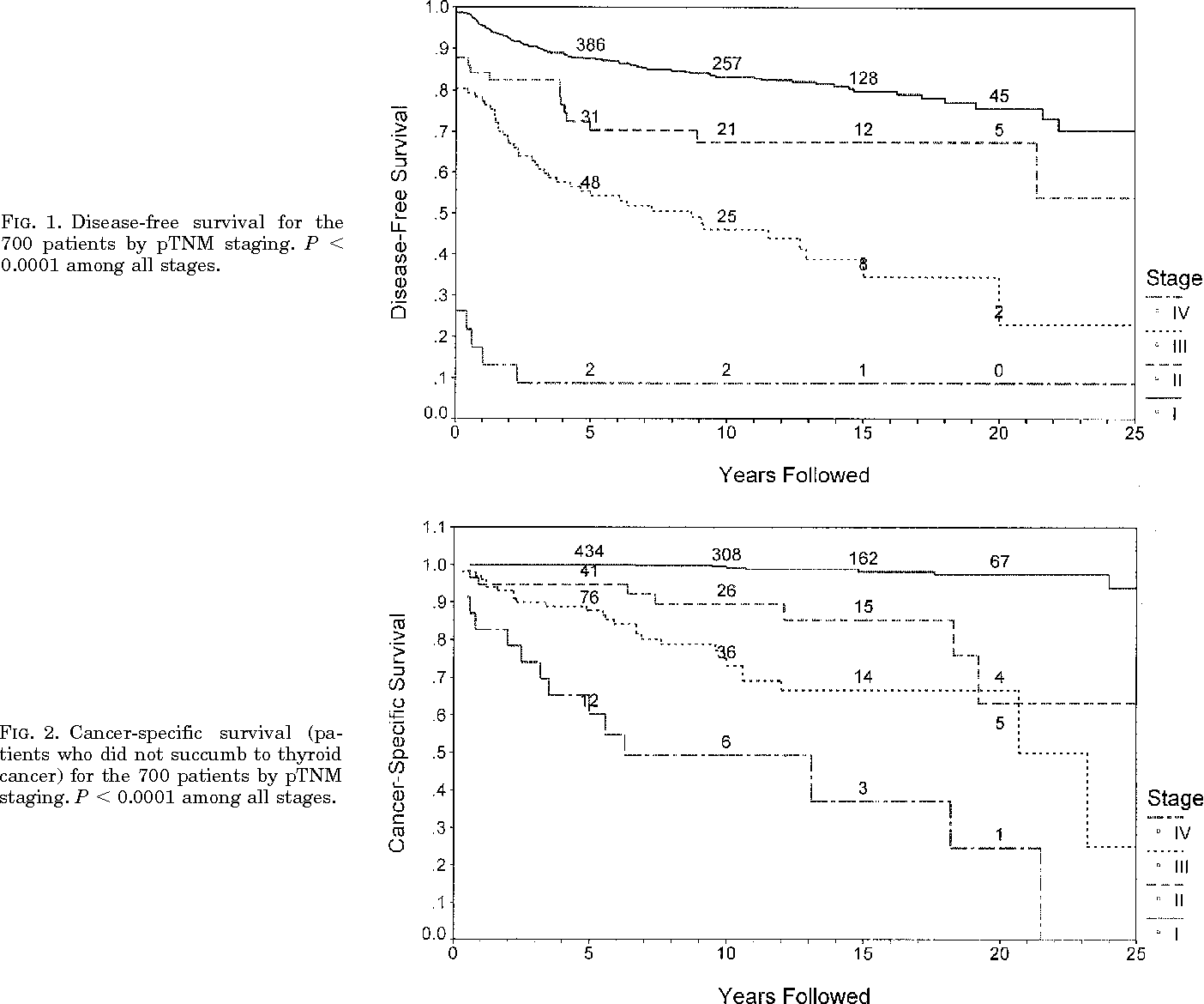 peer reviewed journals papillary thyroid cancer)