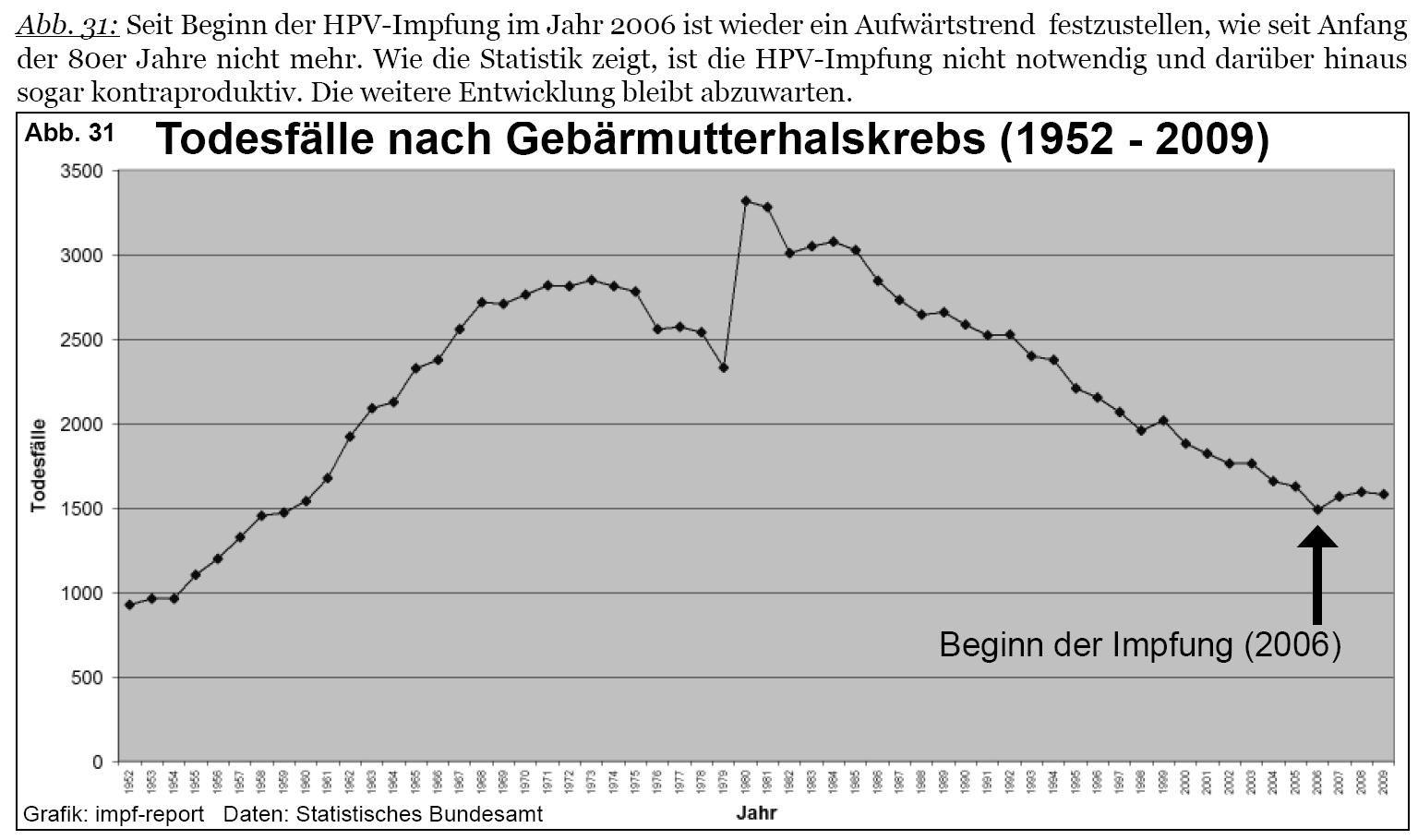 hpv impfung zervixkarzinom)