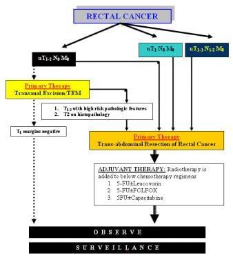 Managementul perioperator al unui pacient cu tumoră Krukenberg - studiu de caz