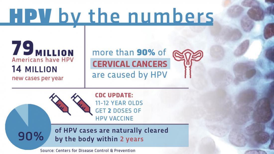 hpv vaccine new