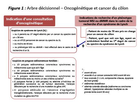 cancer colorectal ecn)