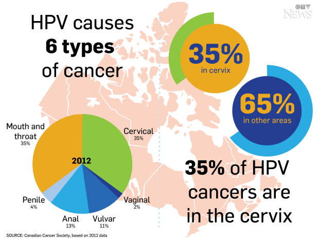 hpv related carcinoma