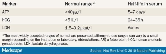 cancer testicular markers