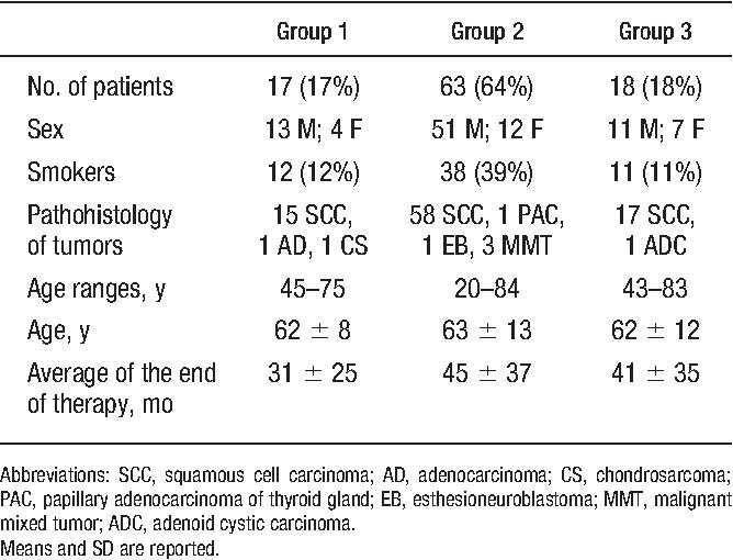 papillary thyroid carcinoma xerostomia