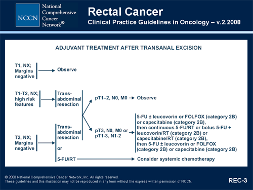 cancer colon nccn