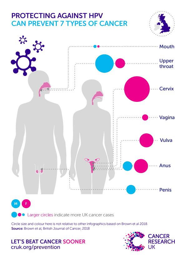 cervical cancer vaccine uk)
