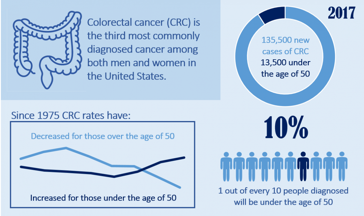 colorectal cancer in the young)