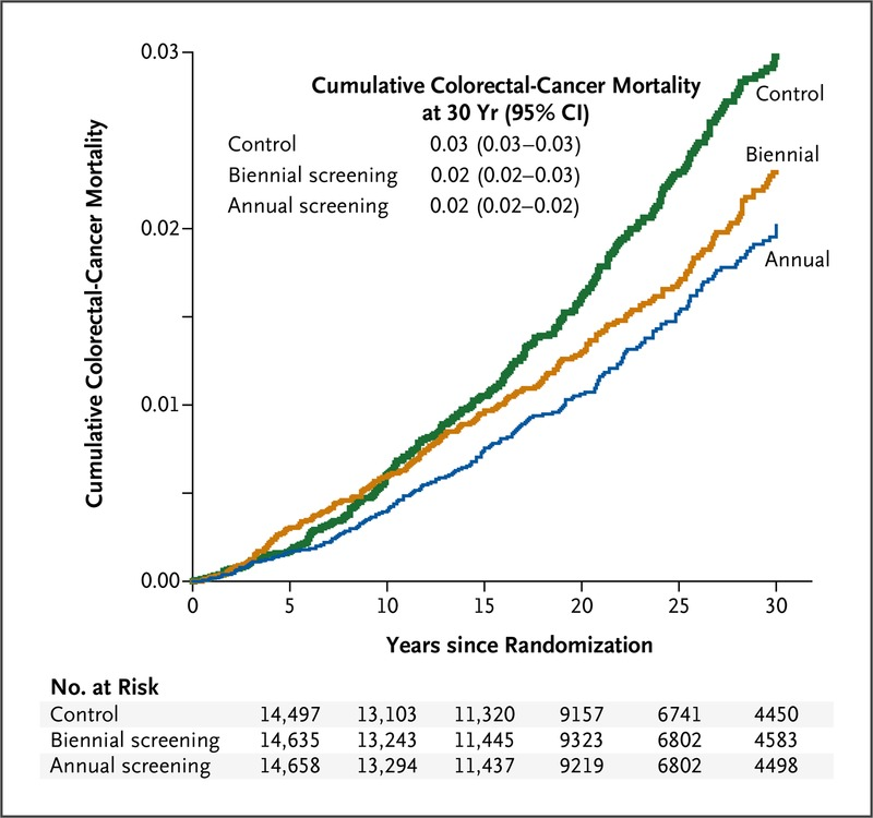 colorectal cancer mortality rate)