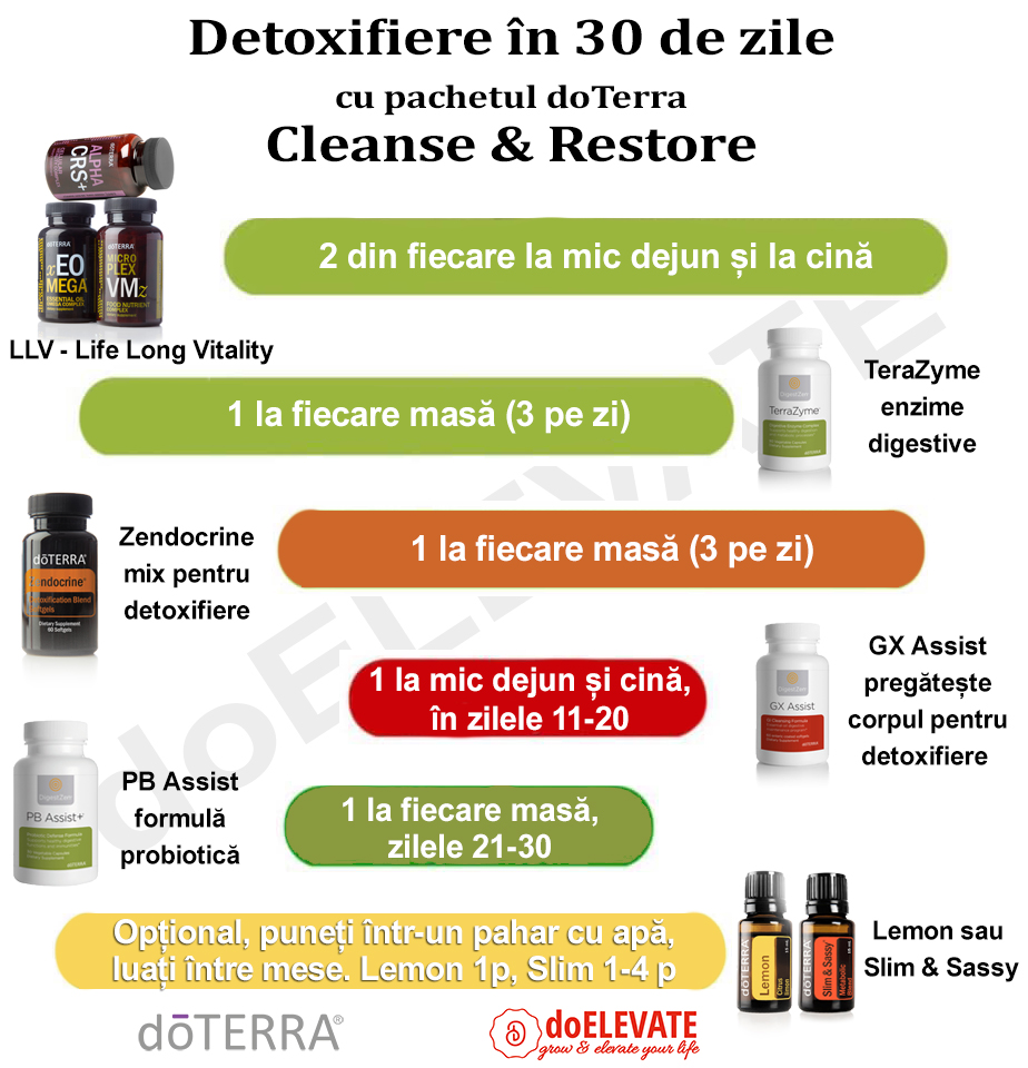 Beldnul Zendocrine de la doTERRA, amestecul pentru detoxifiere. Ce beneficii aduce organismului