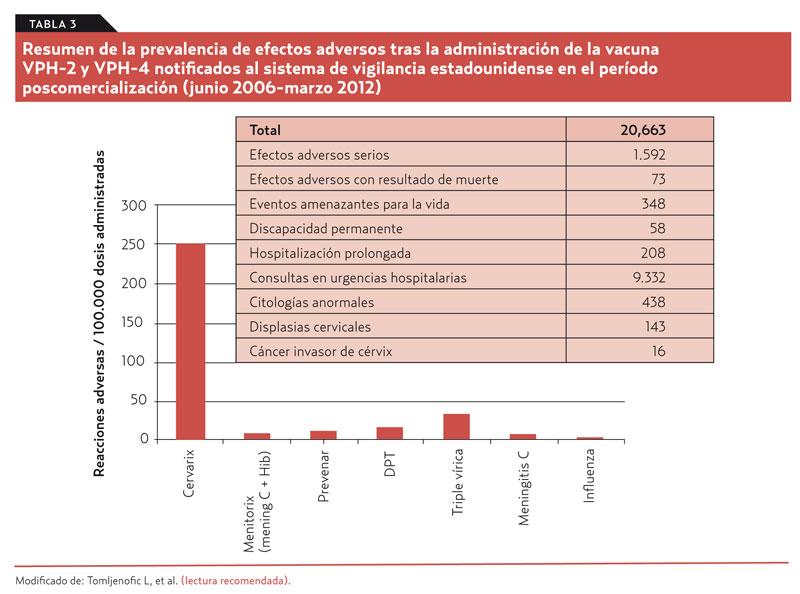 virus papiloma humano porcentaje)