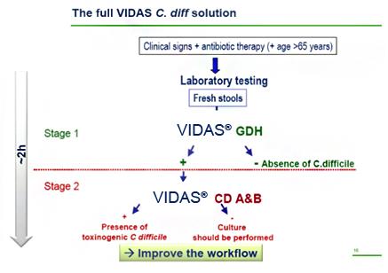 Infecția cu Clostridium difficile - Analize medicale recomandate