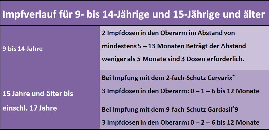 hpv impfung vertraglichkeit)