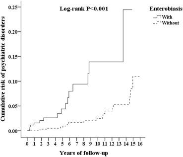 epidemiology of enterobiasis)