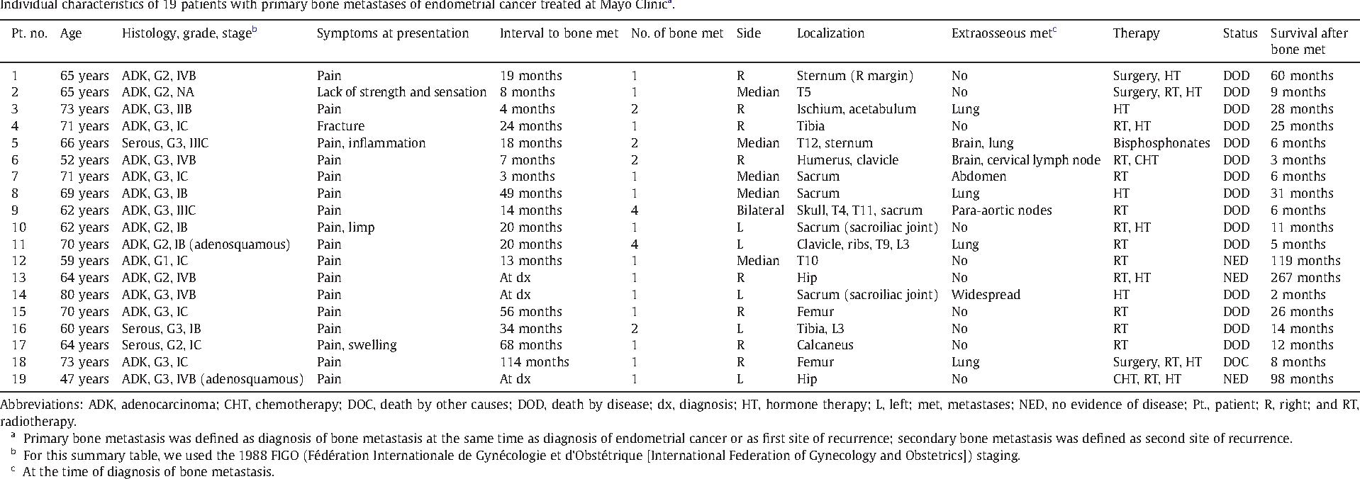 endometrial cancer bone metastasis