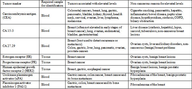 Profil oncologie (markeri tumorali)   Synevo