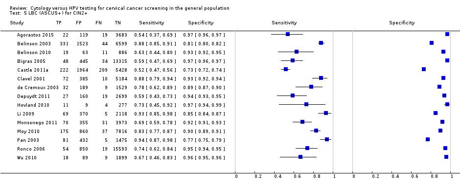 hpv test negatif