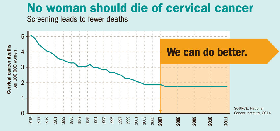 hpv vaccine linked to cervical cancer