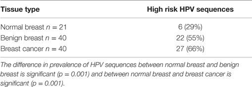 papilloma breast cancers