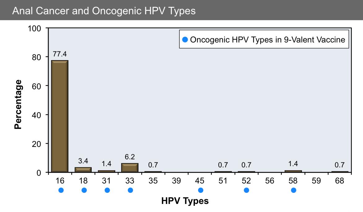 papillomavirus types warts)