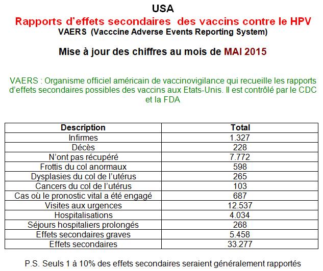 papillomavirus vaccin effets secondaires