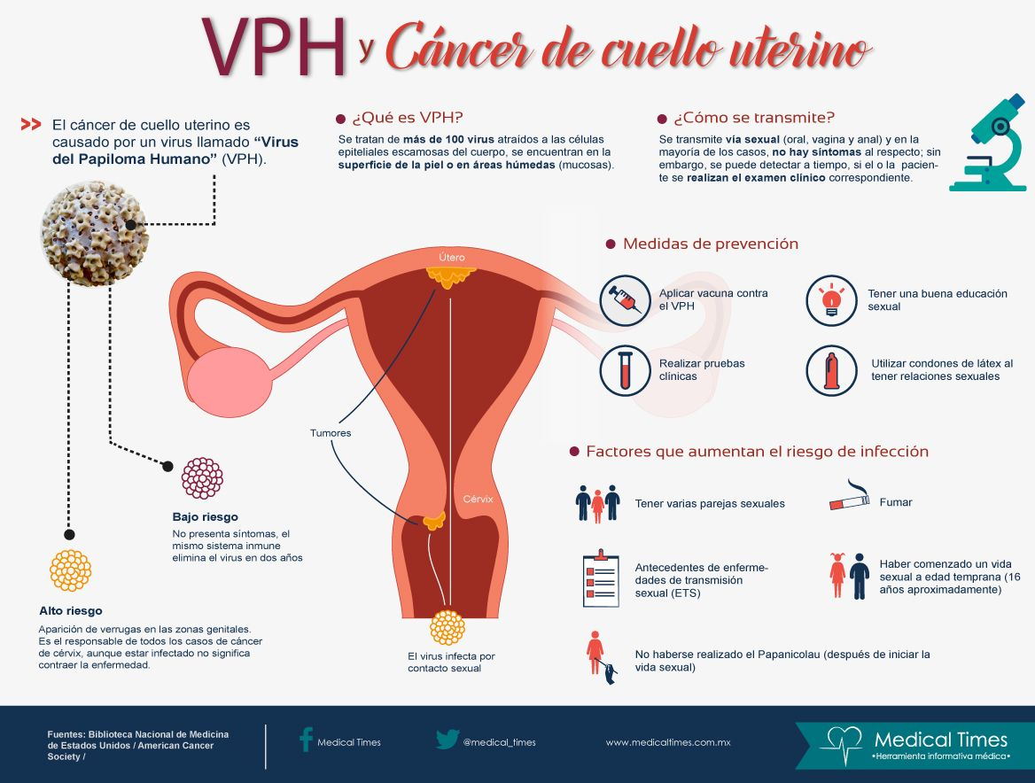 vacuna papiloma cancer uterino
